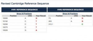 Results of mtDNA tests on HVR1 & HVR2