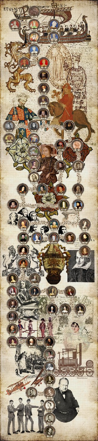Prince William's Lineage