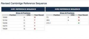 Results of mtDNA tests on HVR1 & HVR2
